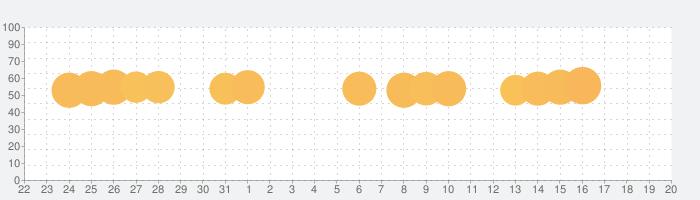 Super Mario Runの話題指数グラフ(1月20日(水))