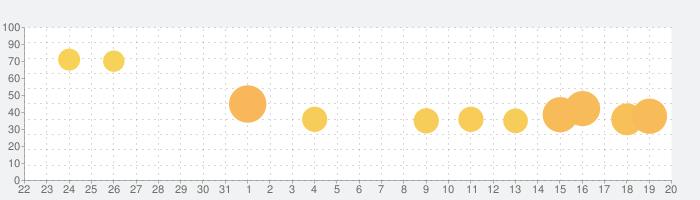 消去ゲーム:脳トリッキーテスト - Erase Masterの話題指数グラフ(9月20日(月))