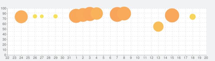 一緒に遊ぼうの話題指数グラフ(9月20日(月))