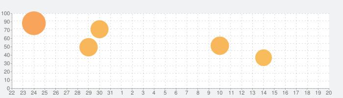 Death Come True - デスカムトゥルーの話題指数グラフ(9月20日(月))