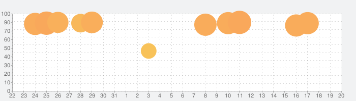 QuickEdit テキストエディタープロの話題指数グラフ(6月20日(日))