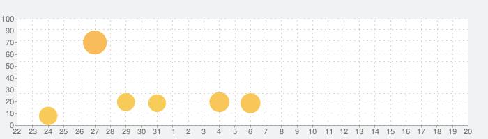 クラッシュフィーバーの話題指数グラフ(9月20日(月))