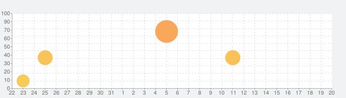 究極の英単語 【All-in-One版】 (アルク)の話題指数グラフ(9月20日(日))