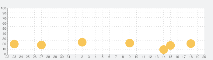 Emoji Run!の話題指数グラフ(9月20日(月))