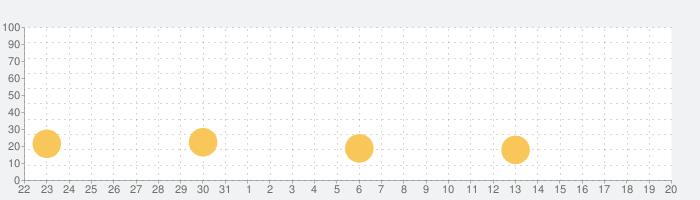BetterMe:ウォーキングと減量アプリの話題指数グラフ(4月20日(火))