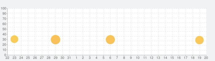 縦式 - 縦書き入力の話題指数グラフ(6月20日(日))