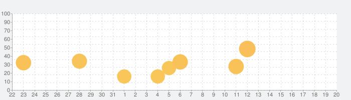 Weesurf、波と風の予報の話題指数グラフ(6月20日(日))