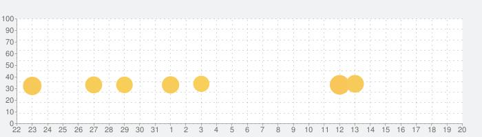 イービルハンタータウンの話題指数グラフ(4月20日(火))