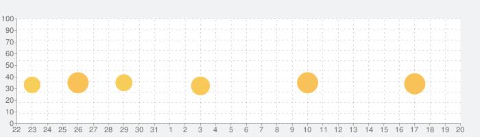 Myアキュビュー®+の話題指数グラフ(4月20日(火))