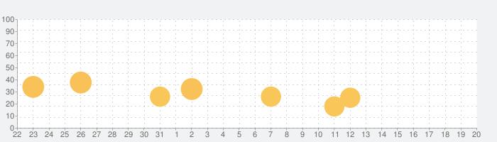 Amazon割引ショッピングアプリ - アマゾン5秒検索の話題指数グラフ(2月20日(木))
