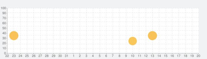 マインドフルネス・アプリの話題指数グラフ(4月20日(火))