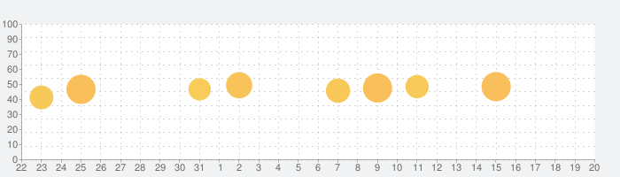 VideoShow  - 動画編集&動画作成&動画加工の話題指数グラフ(9月20日(日))