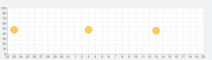 HUD ManiaXの話題指数グラフ(2月20日(木))