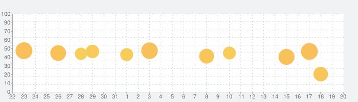 翻訳 & 辞書 - 翻訳機の話題指数グラフ(2月20日(木))