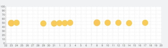 OPixels - 漫画効果、老化、写真編集者の話題指数グラフ(9月20日(日))