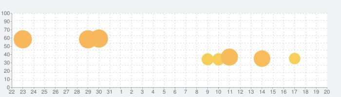 スペースインベーダーの話題指数グラフ(9月20日(日))