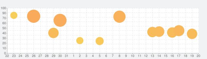 魔女の泉3の話題指数グラフ(1月20日(水))