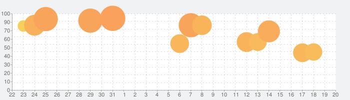 Judgment Day: 神の天使, 天国 か 地獄の話題指数グラフ(9月20日(月))