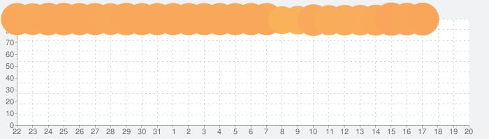 モンスターストライクの話題指数グラフ(6月20日(日))