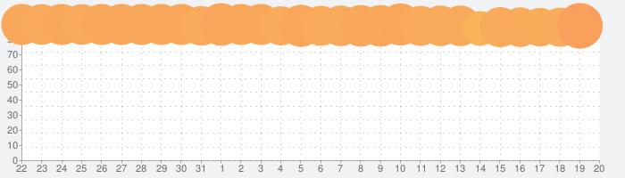 荒野行動-スマホ版バトロワの話題指数グラフ(2月20日(木))