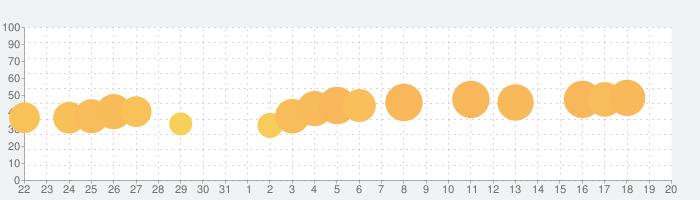 Happy Color™ – 数字で塗り絵。数字で色ぬりえの話題指数グラフ(6月20日(日))