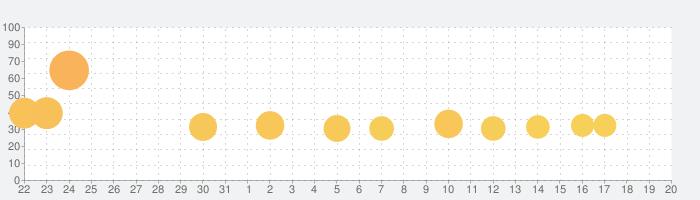 魔王「世界の半分あげるって言っちゃった」の話題指数グラフ(9月20日(日))