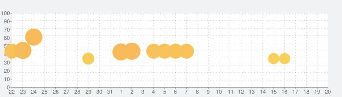 歌マクロス スマホDeカルチャーの話題指数グラフ(6月20日(日))