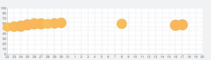 Woodturningの話題指数グラフ(4月20日(火))