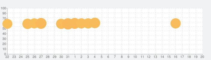 四川省ゲームを接続(Onet 3D)の話題指数グラフ(9月20日(日))