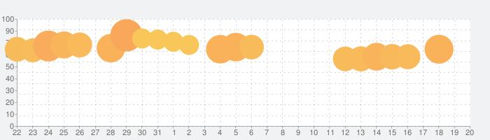 無料ゲーム-迷った時のルーレット ランチや罰ゲーム抽選の話題指数グラフ(4月20日(火))