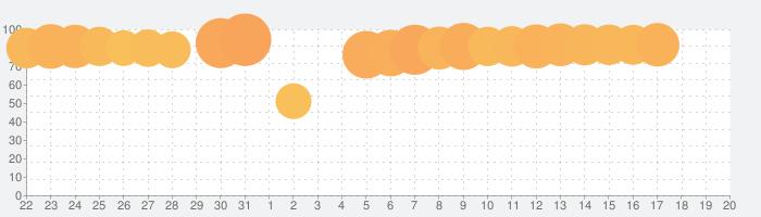 ふわっち(視聴用)の話題指数グラフ(2月20日(木))