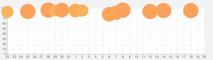 Cytusの話題指数グラフ(2月20日(木))