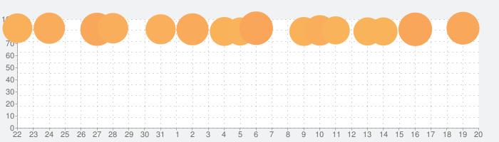 Yahoo! JAPANの話題指数グラフ(2月20日(木))