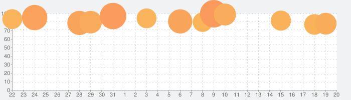 ドラゴンクエストタクトの話題指数グラフ(9月20日(日))