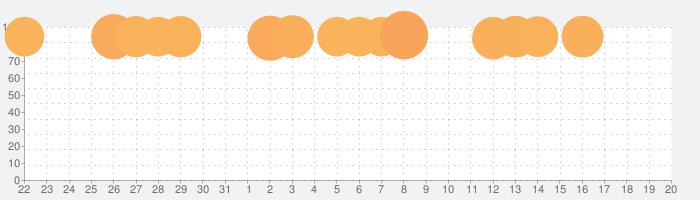 ヒューマン・アナトミー・アトラス2021: 3Dによる完璧な人体の話題指数グラフ(6月20日(日))