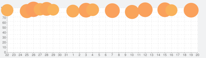 FINAL FANTASY IIIの話題指数グラフ(9月20日(月))