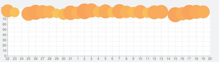 聖剣伝説3 トライアルズオブマナの話題指数グラフ(9月20日(月))
