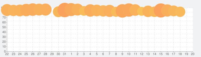 ロマンシング サガ3の話題指数グラフ(2月20日(木))