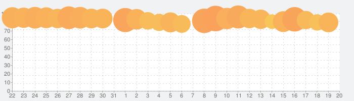 FINAL FANTASY IIの話題指数グラフ(9月20日(月))