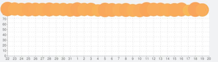 ゆうえんち夢物語の話題指数グラフ(9月20日(月))