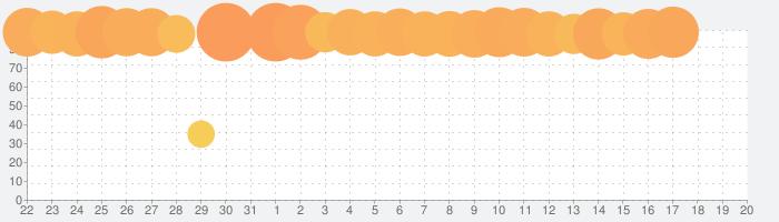 クロノ・トリガー (アップグレード版)の話題指数グラフ(2月20日(木))