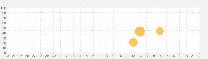 Oculusの話題指数グラフ(10月22日(木))