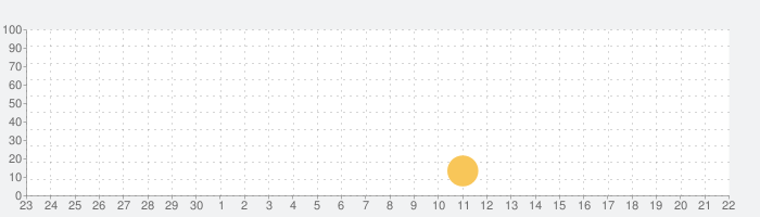 Monasterio de Pedralbesの話題指数グラフ(10月22日(金))