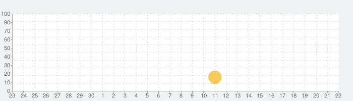 漫画の枠課 フリーバージョンの話題指数グラフ(10月22日(金))