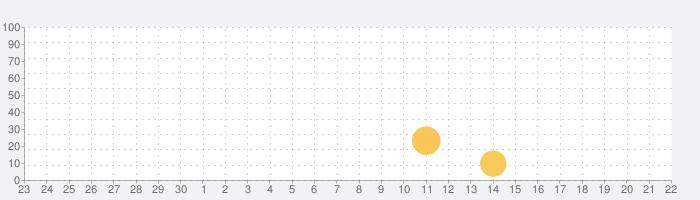 Wish Simulator for GIの話題指数グラフ(10月22日(金))