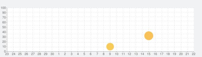 タイ語の文字の入力の話題指数グラフ(10月22日(木))