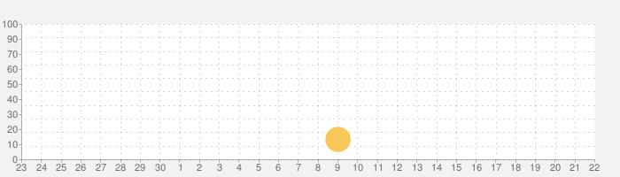 脱出ゲーム: HOPEの話題指数グラフ(10月22日(木))