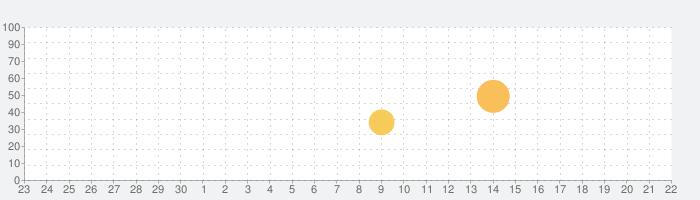 nemo スペイン語の話題指数グラフ(10月22日(木))
