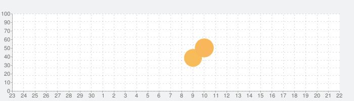 ミステリー事件簿:続・レーブンハーストの鍵 - アイテム探しアドベンチャー (Full)の話題指数グラフ(10月22日(木))