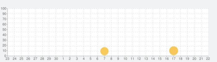 文豪ストレイドッグス 迷ヰ犬怪奇譚の話題指数グラフ(10月22日(木))